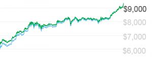 Bitcoin supera los $9,000 dolares, bitcoin logo