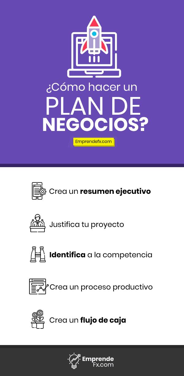 Como hacer un plan de negocios, infografía negocios. Plan de negocios efectivo