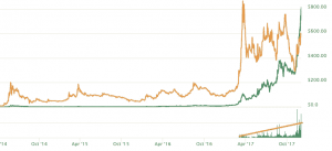 Dash, trading de criptomonedas