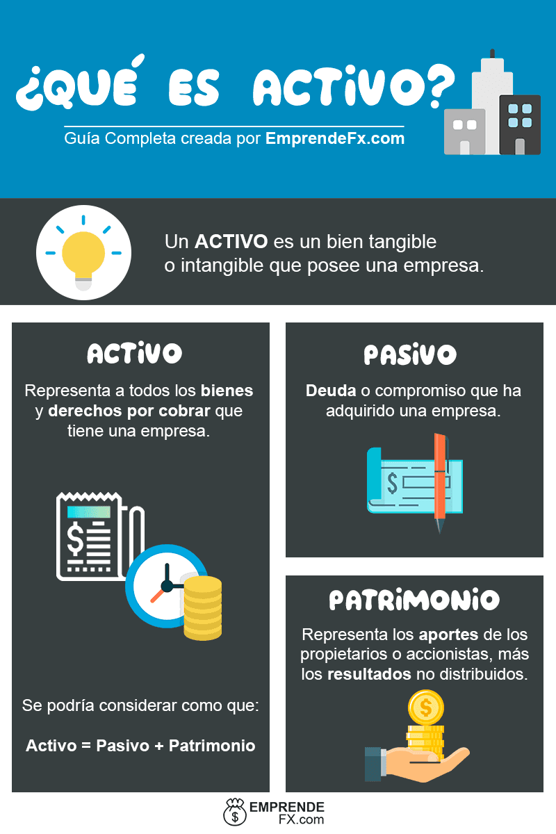 Activo - Que es Activo, pasivo. activo corriente, circulante. definición , balance, que es activo en contabilidad.
